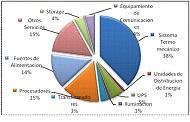 Normas Técnicas para Centros de Datos en Perú