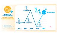 Inversión en Telecomunicaciones
